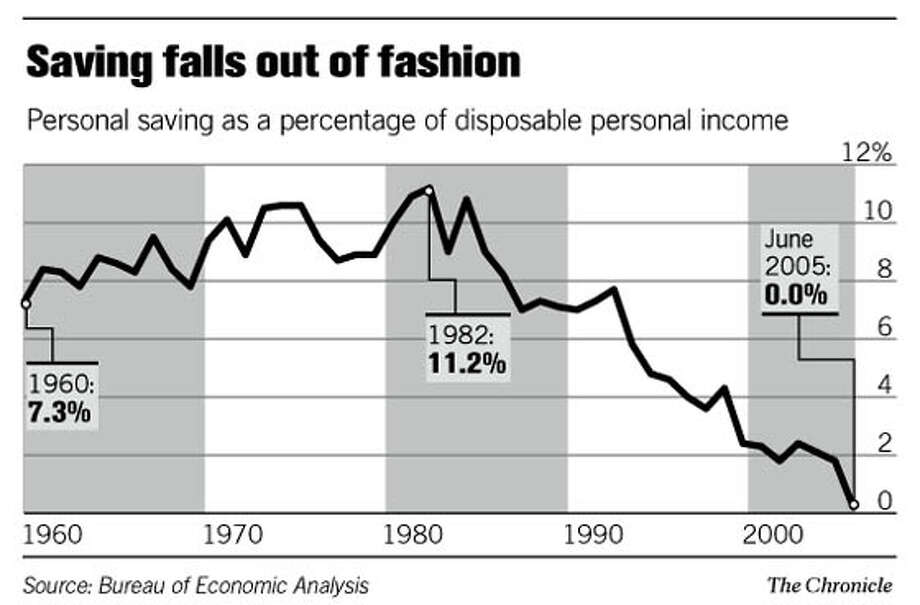 Saving falls out of fashion. Chronicle Graphic