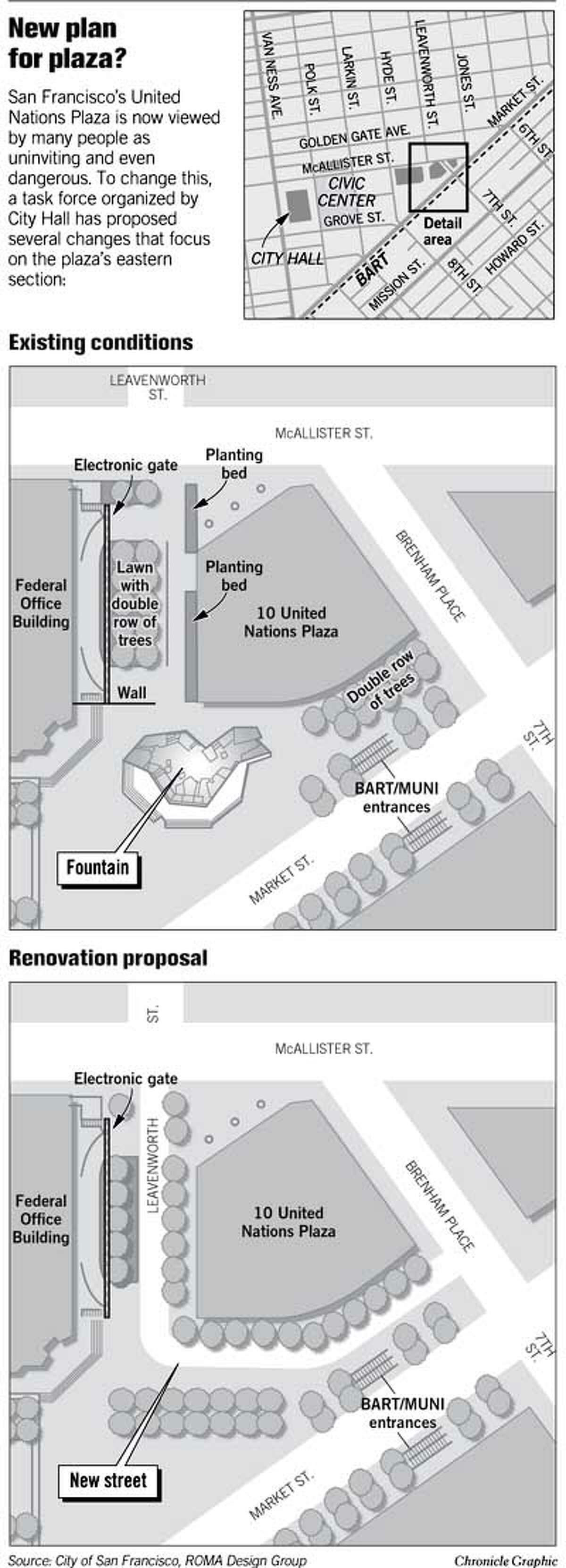 New Plan for Plaza? Chronicle Graphic