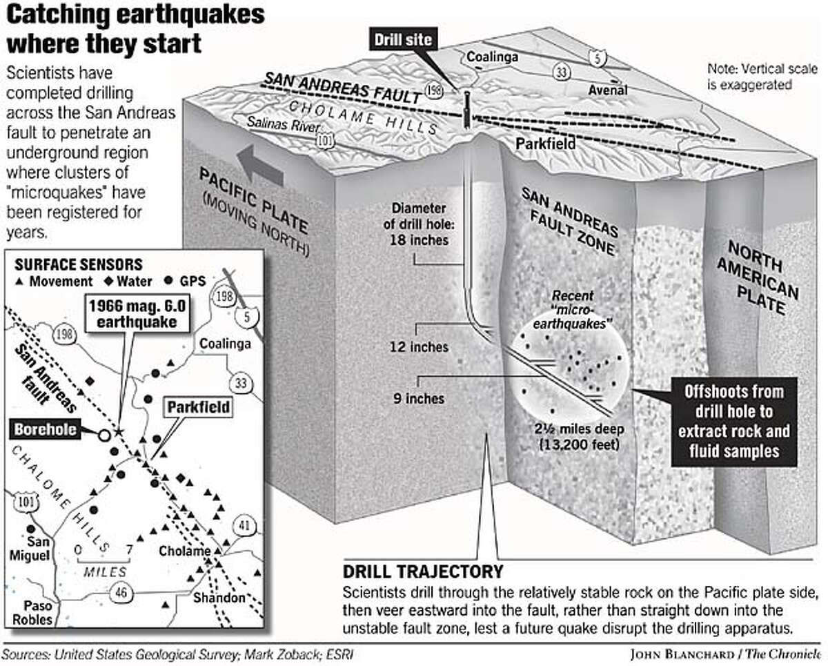 Catching earthquakes where they start. Chronicle graphic by John Blanchard