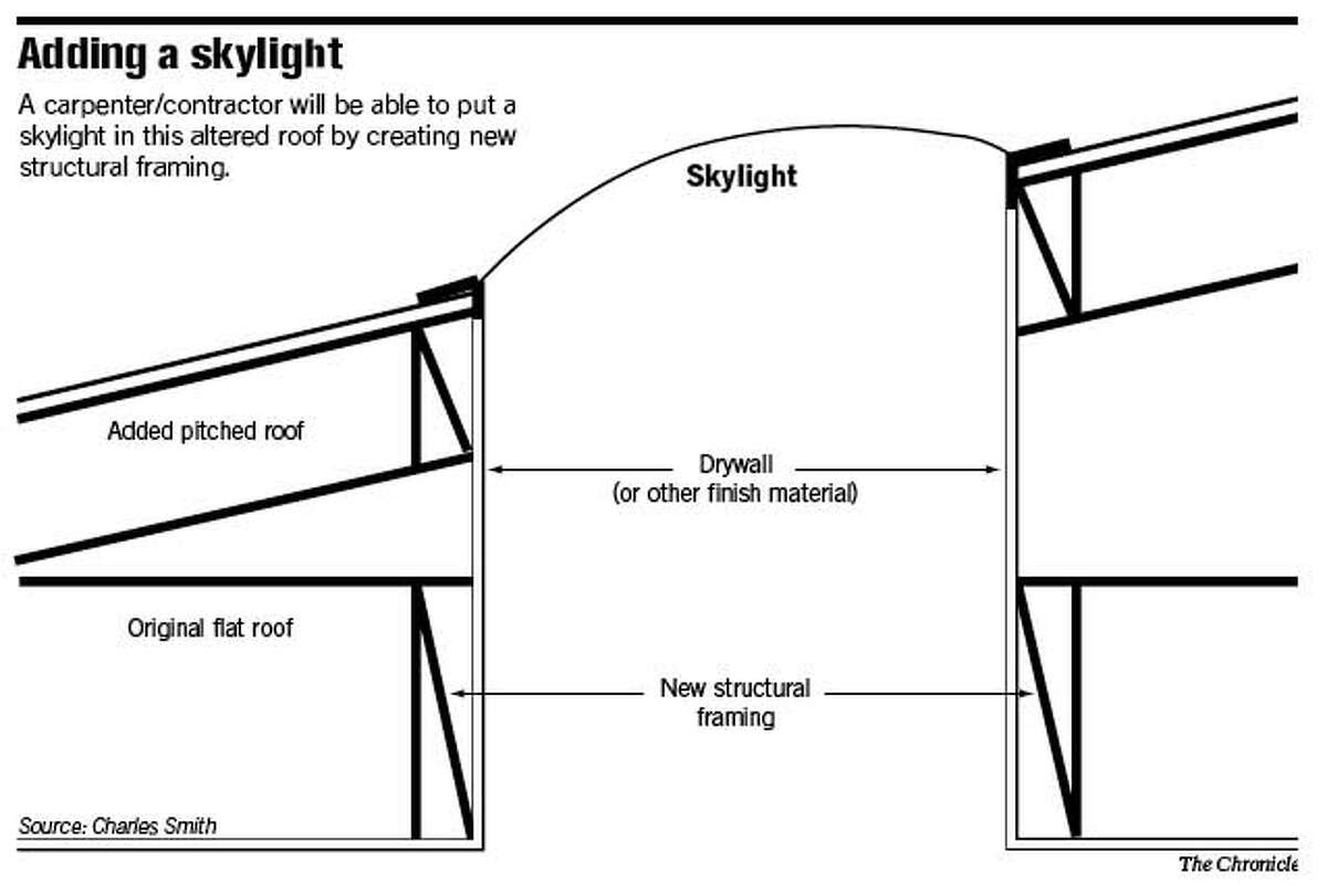 Adding a Skylight. Chronicle Graphic