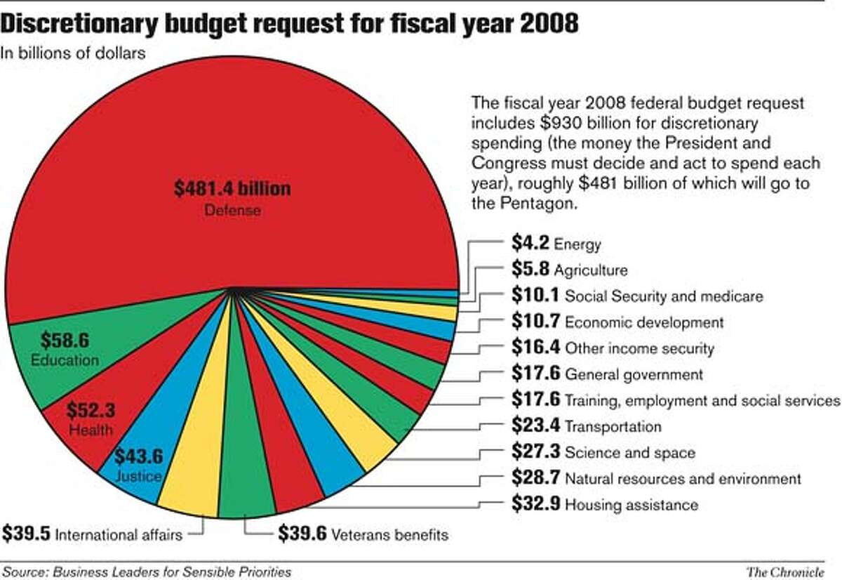 Discretionary Budget Request for Fiscal Year 2008. Chronicle Graphic