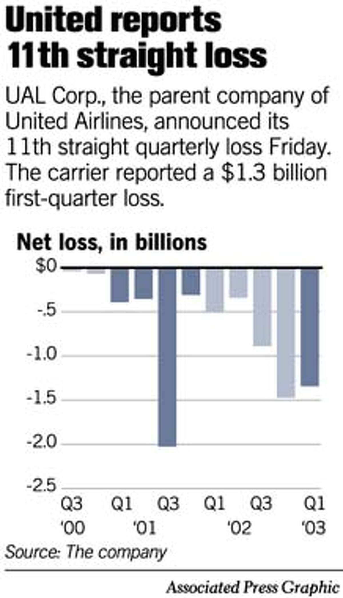 UAL's 11th Straight Loss. Associated Press Graphic