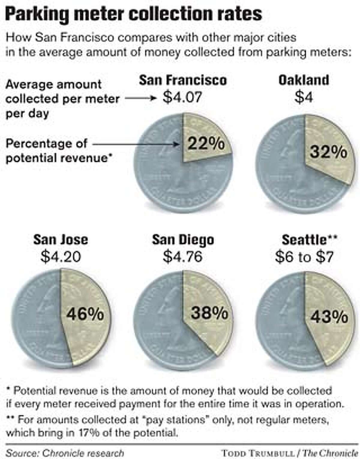 Parking Meter Collection Rates. Chronicle graphic by Todd Trumbull