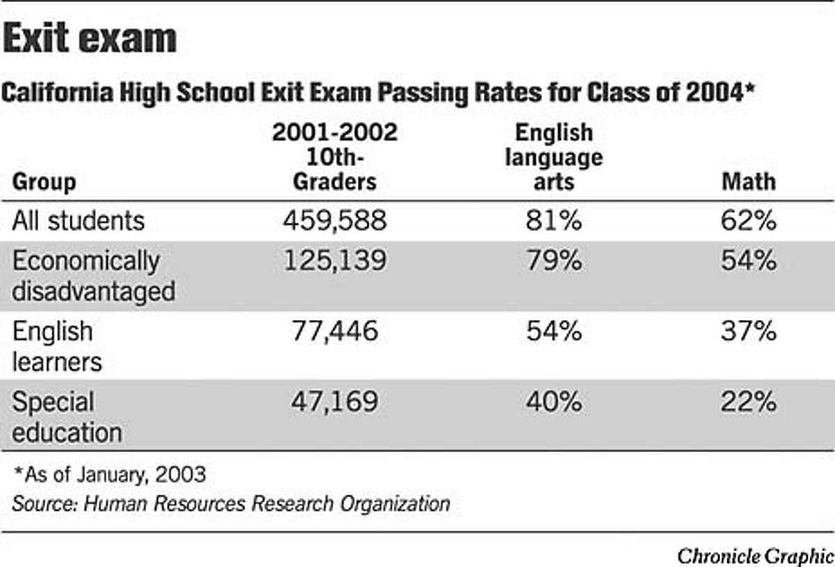 Exit Exam Passing Rates. Chronicle Graphic