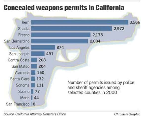 Concealed Weapons Permits in California. Chronicle Graphic