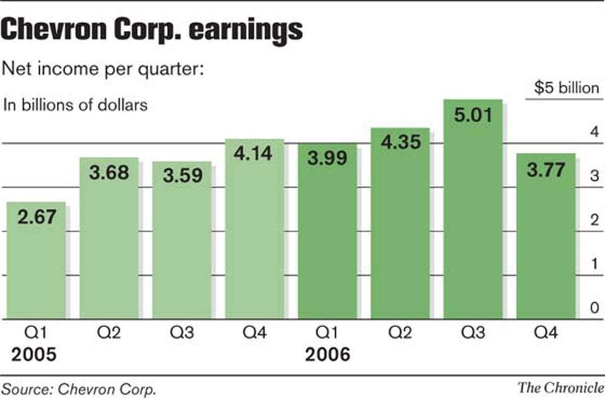 Chevron Corp. Earnings. Chronicle Graphic