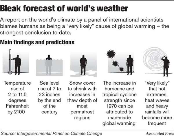 Bleak Forecast of World�s Weather. Associated Press Graphic