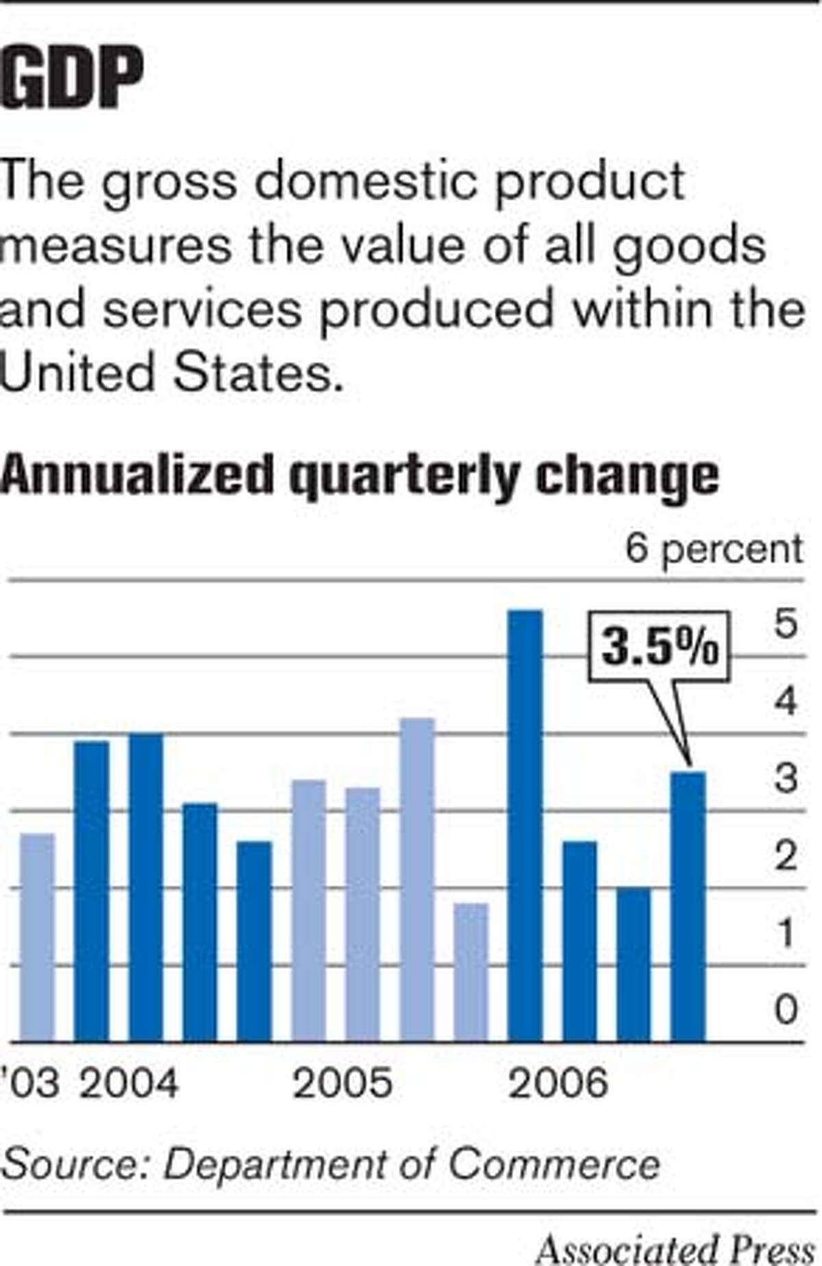 GDP. Associated Press Graphic