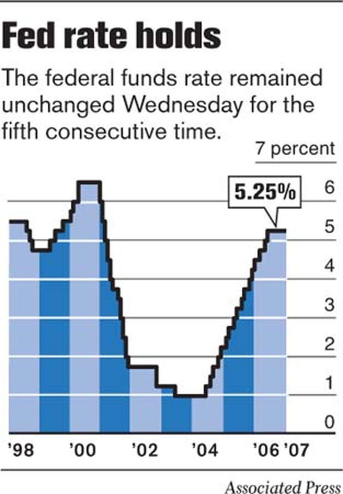 Fed Rate Holds. Associated Press Graphic