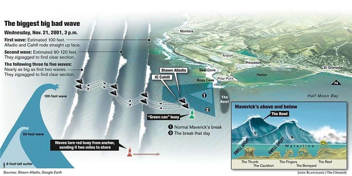 The Biggest Big Bad Wave. Chronicle graphic by John Blanchard
