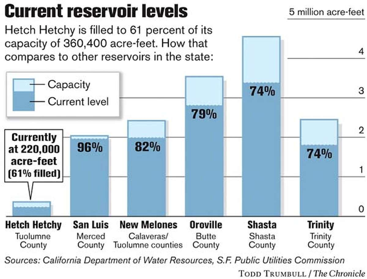 Current Reservoir Levels. Chronicle graphic by Todd Trumbull
