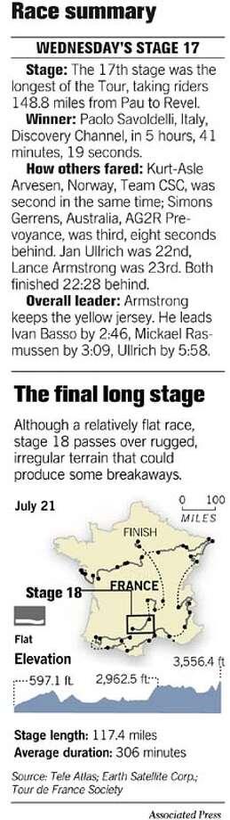 Tour de France summary. Associated Press Graphic