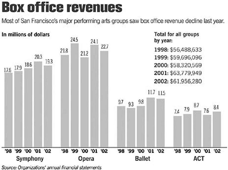 Box Office Revenues. Chronicle Graphic