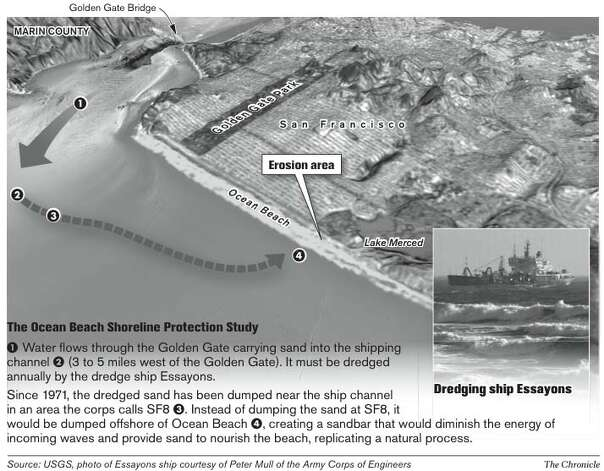 A solution for Ocean Beach shoreline erosion? The Army Corps of Engineers, the USGS, National Park Service, the city of San Francisco and the California Coastal Commission are working to stop the erosion of Ocean Beach south of Sloat Boulevard and nourish the beach. Several factors, including development and construction of the Great Highway, have altered the coastal system and increased erosion. Chronicle Graphic