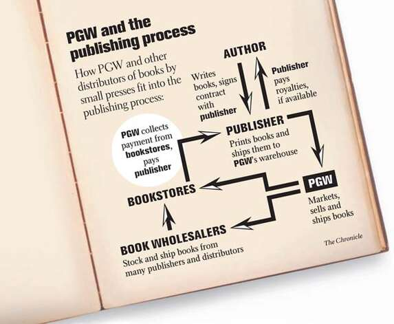 PGW and the Publishing Process. Chronicle Graphic