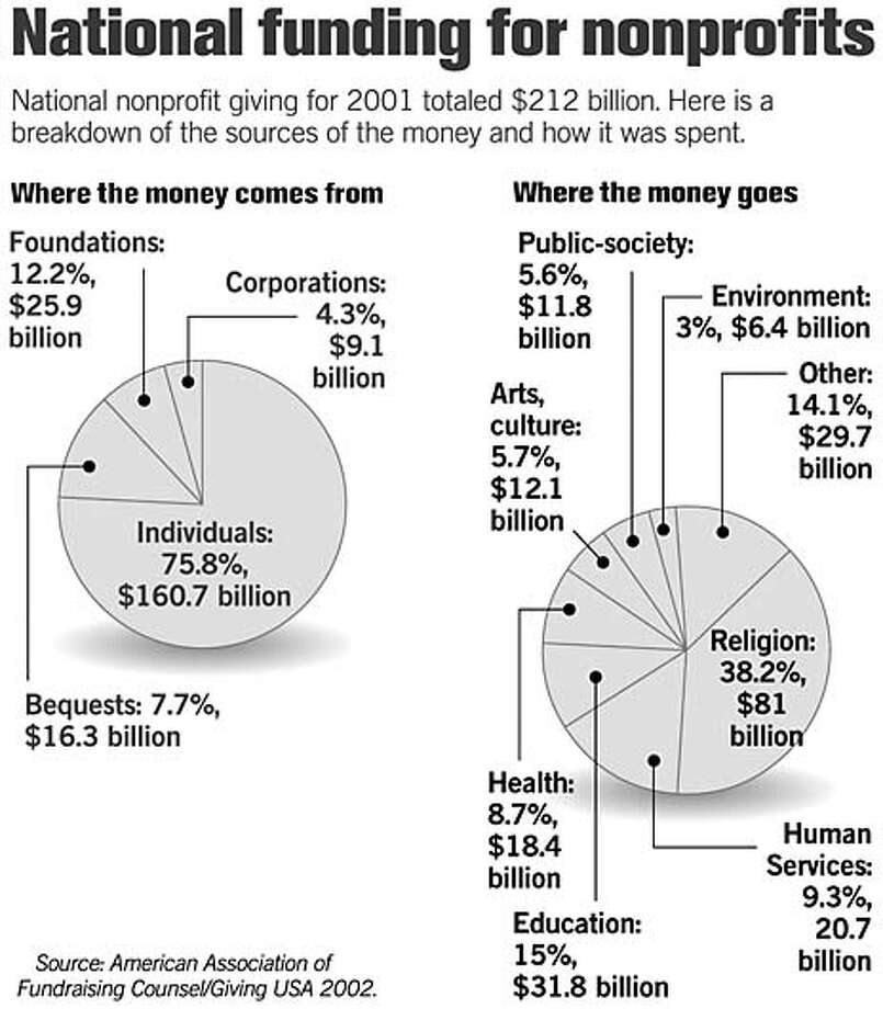 National Funding For Nonprofits. Chronicle Graphic