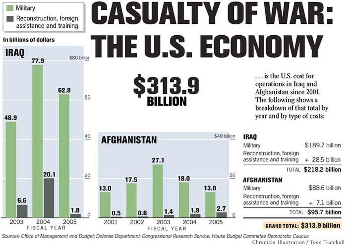 Casualty of War 313.9 Billion