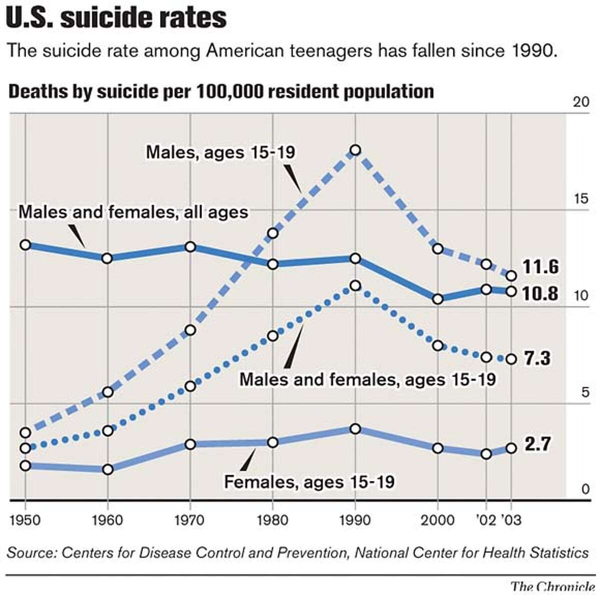 U.S. Suicide Rates. Chronicle Graphic