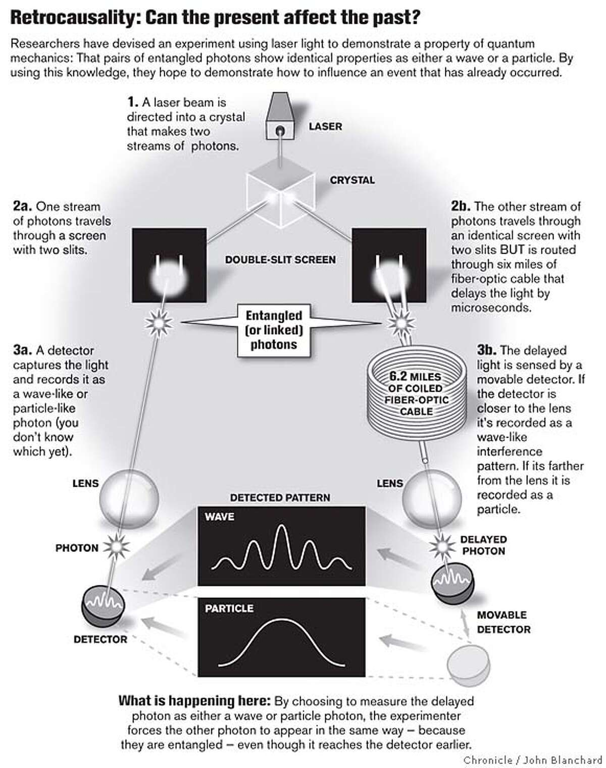 Retrocausality: Can the Present Affect the Past? Chronicle graphic by John Blanchard