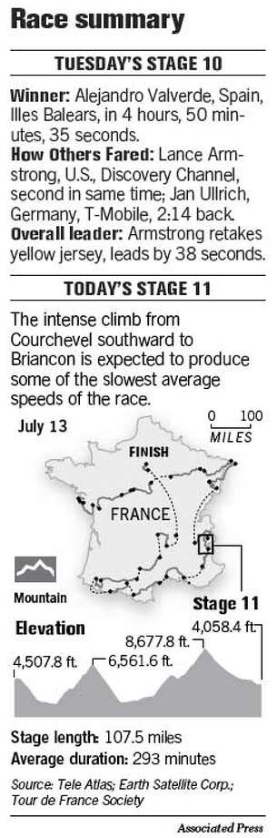 Race Summary. Associated Press Graphic