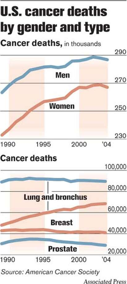U.S. Cancer Deaths by Gender and Type. Associated Press Graphic