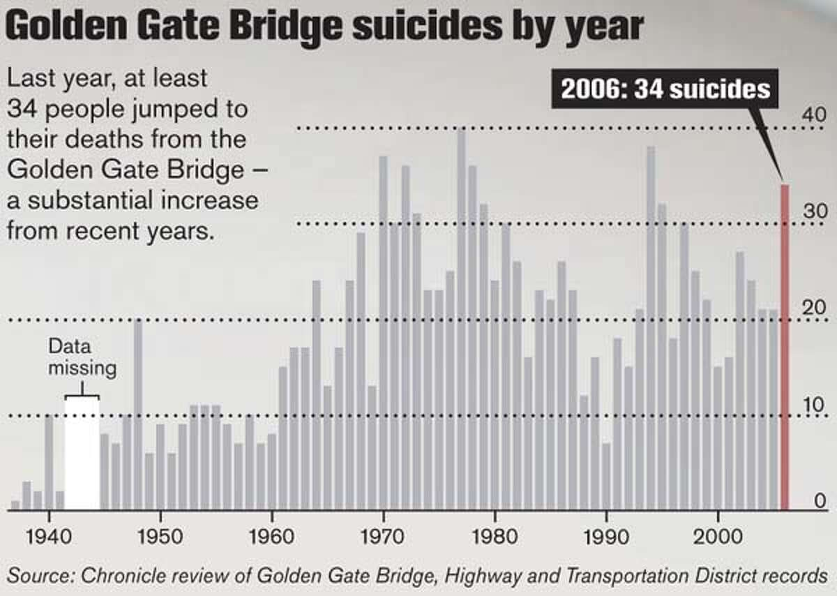 Golden Gate Bridge Suicides By Year. Chronicle Graphic