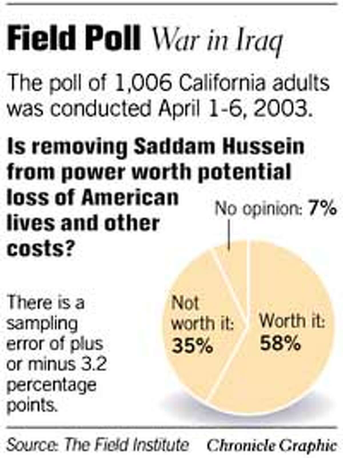 Field Poll: Is War Worth the Price? Chronicle Graphic