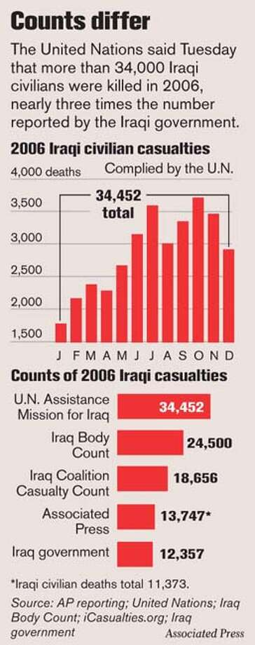 Counts Differ. Associated Press Graphic