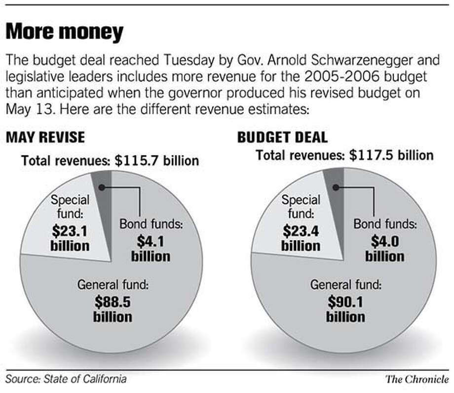More Money - budget deal reached by Gov