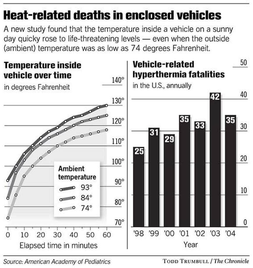 Heat related deaths