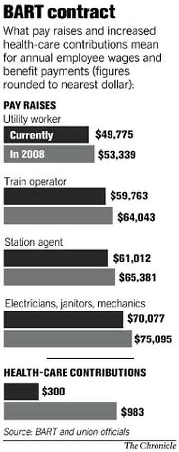 BART contract. Chronicle Graphic