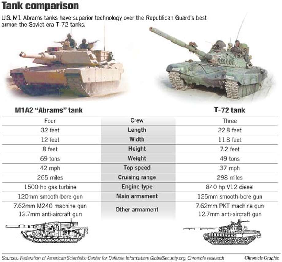 Tank Comparison. Chronicle Graphic
