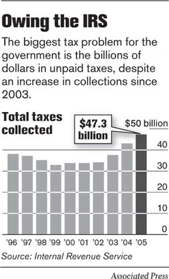 Owing the IRS. Associated Press Graphic