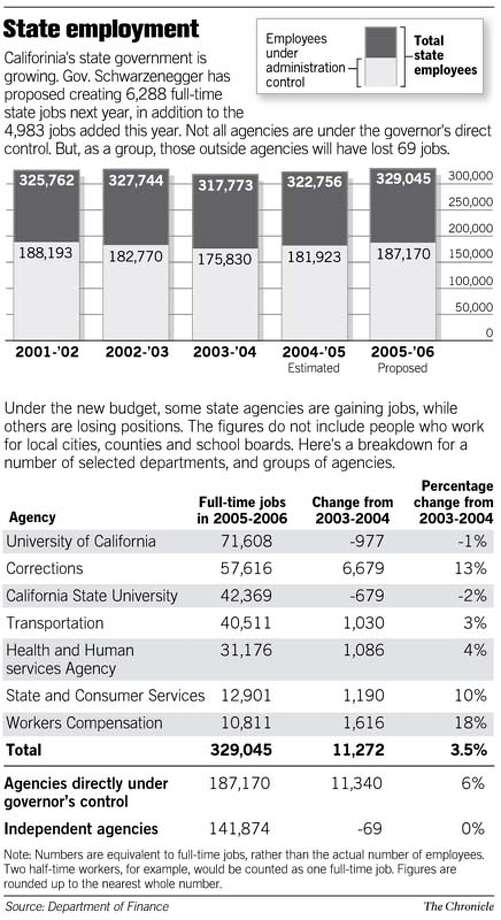 State Employment