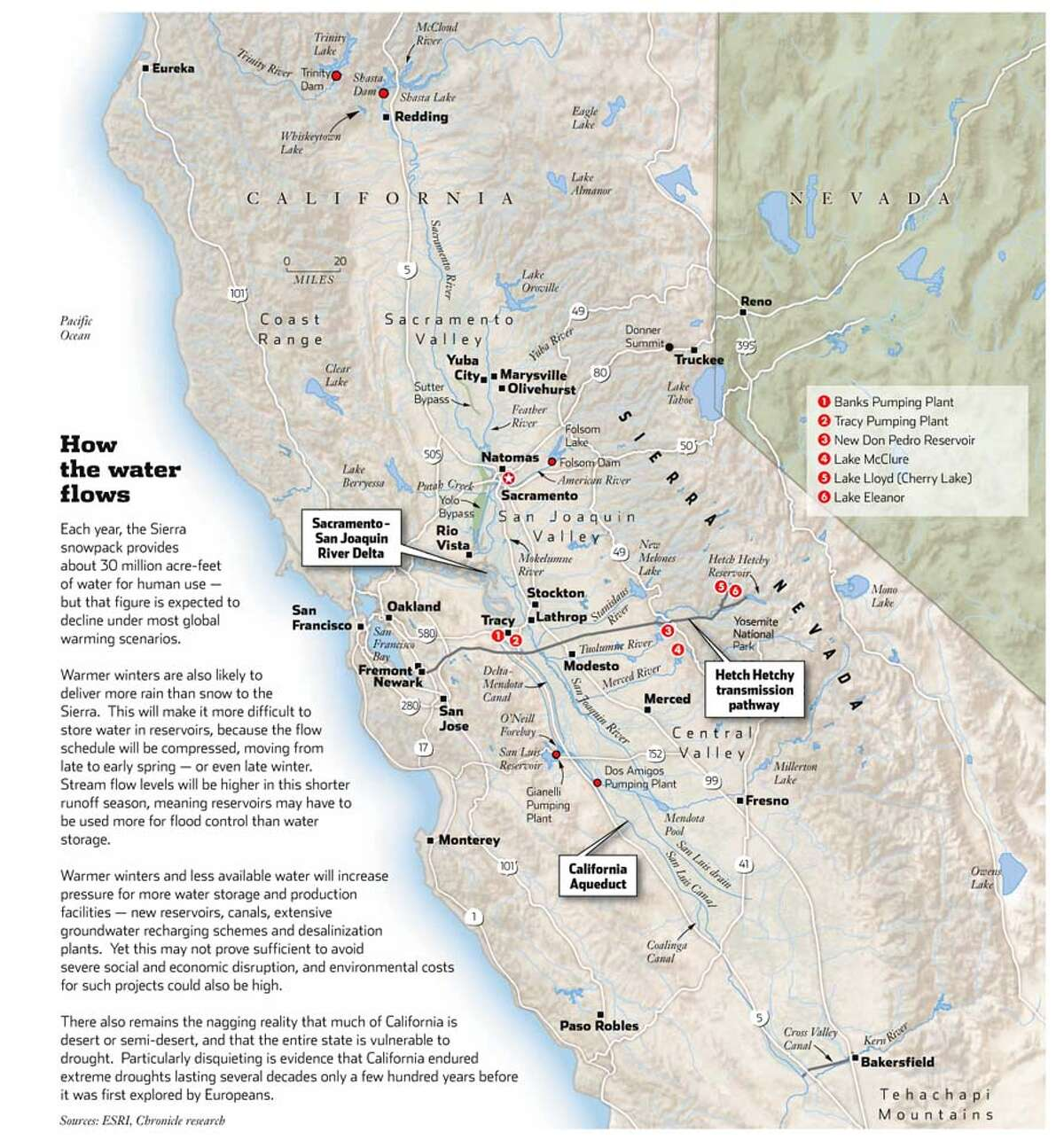 How the Water Flows. Chronicle Graphic