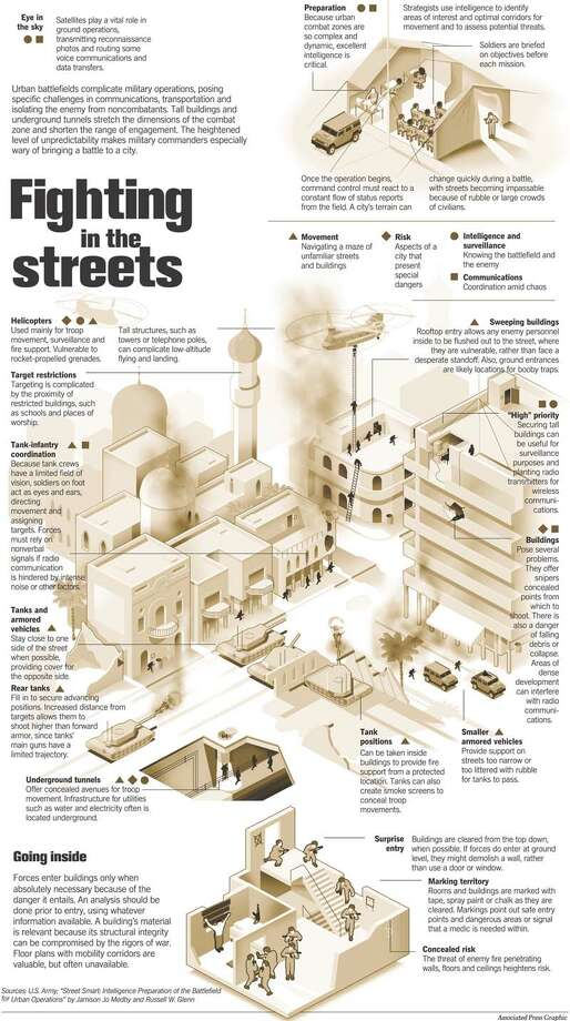 Fighting in the Streets. Associated Press Graphic
