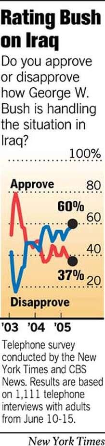 Rating Bush on Iraq. New York Times Graphic