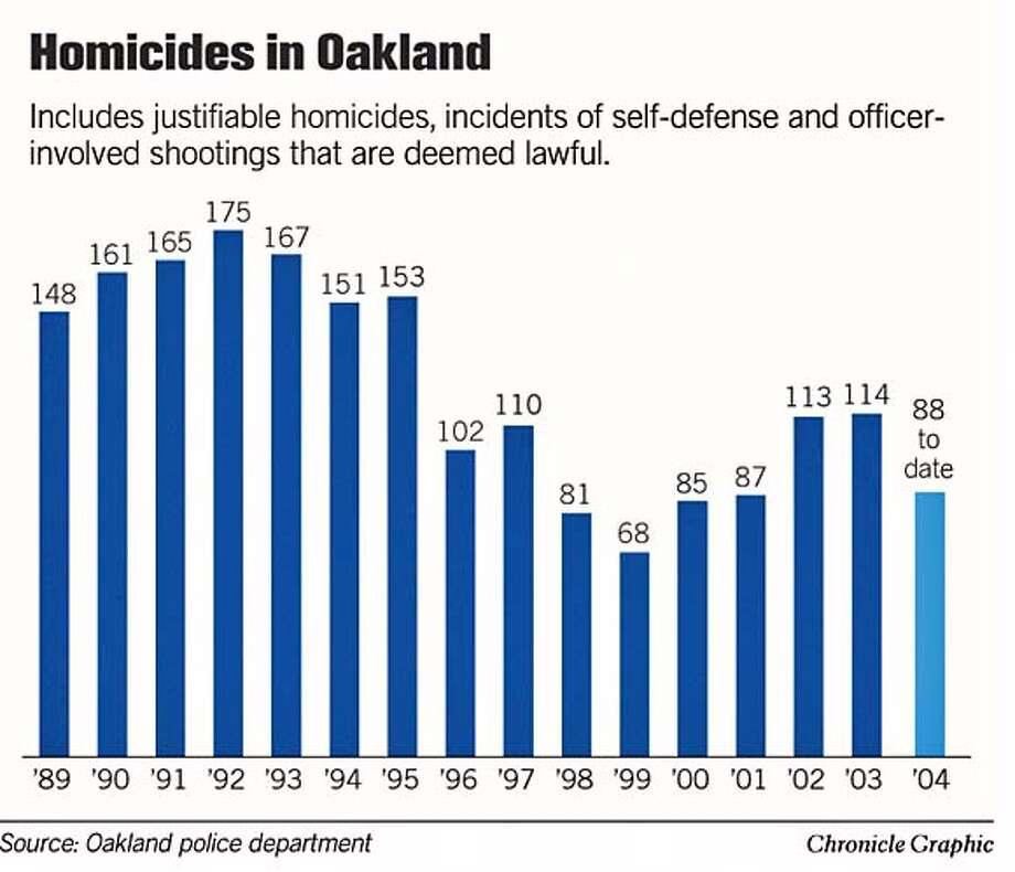 Homicides in Oakland. Chronicle Graphic Photo: Joe Shoulak