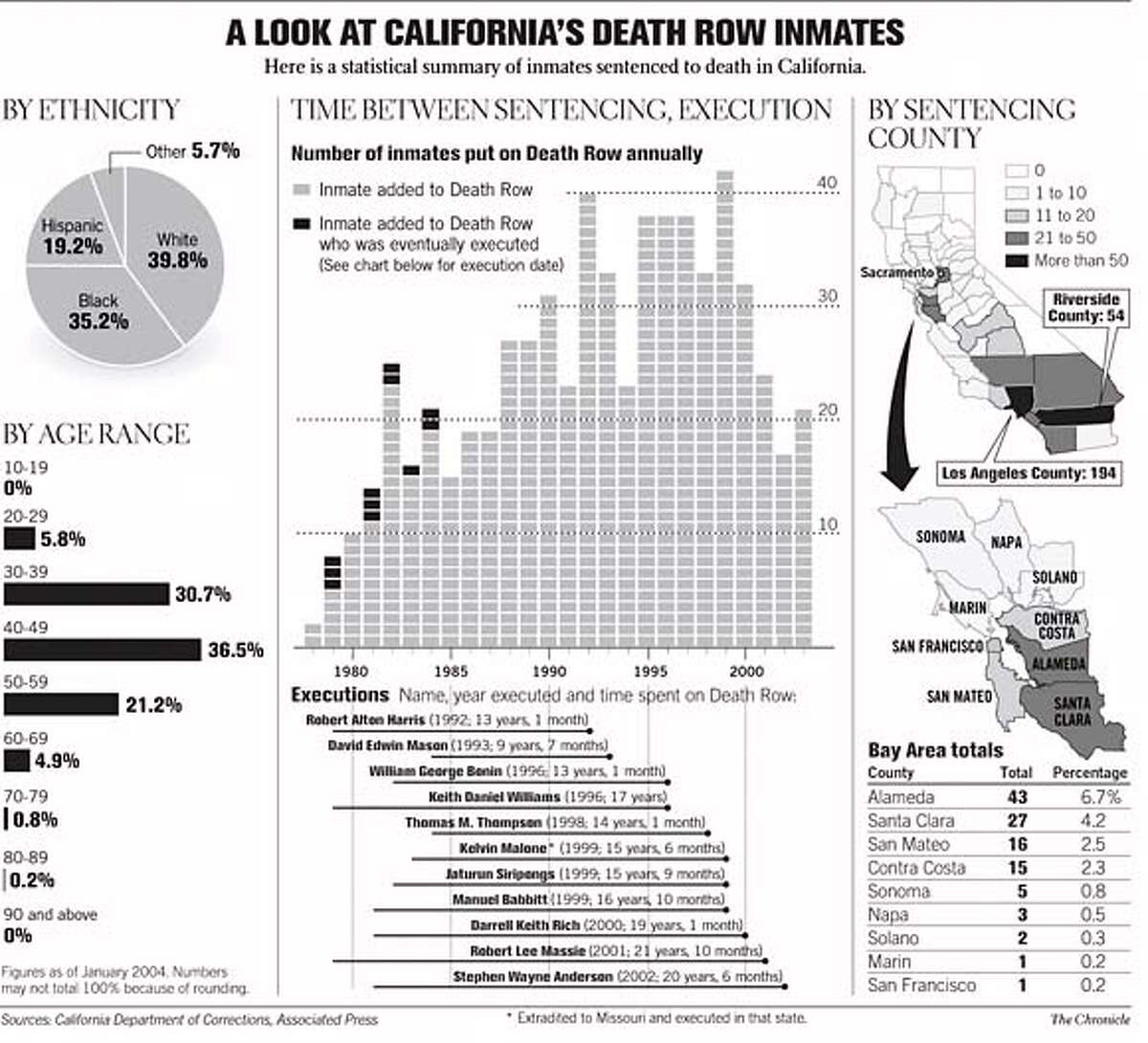A Look at California's Death Row Inmates. Chronicle Graphic