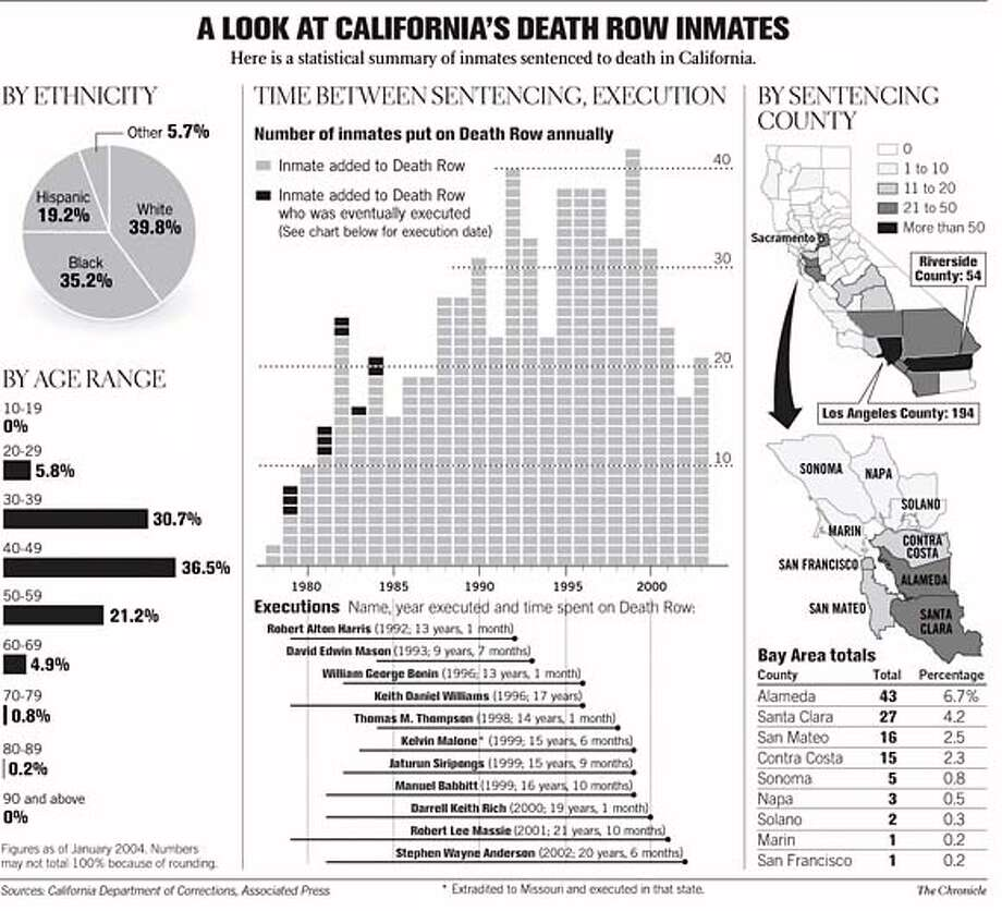 A Look at California's Death Row Inmates. Chronicle Graphic Photo: Chronicle Graphic