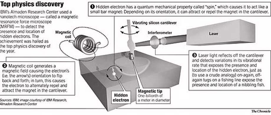 Top Physics Discovery. Chronicle Graphic Photo: John Blanchard