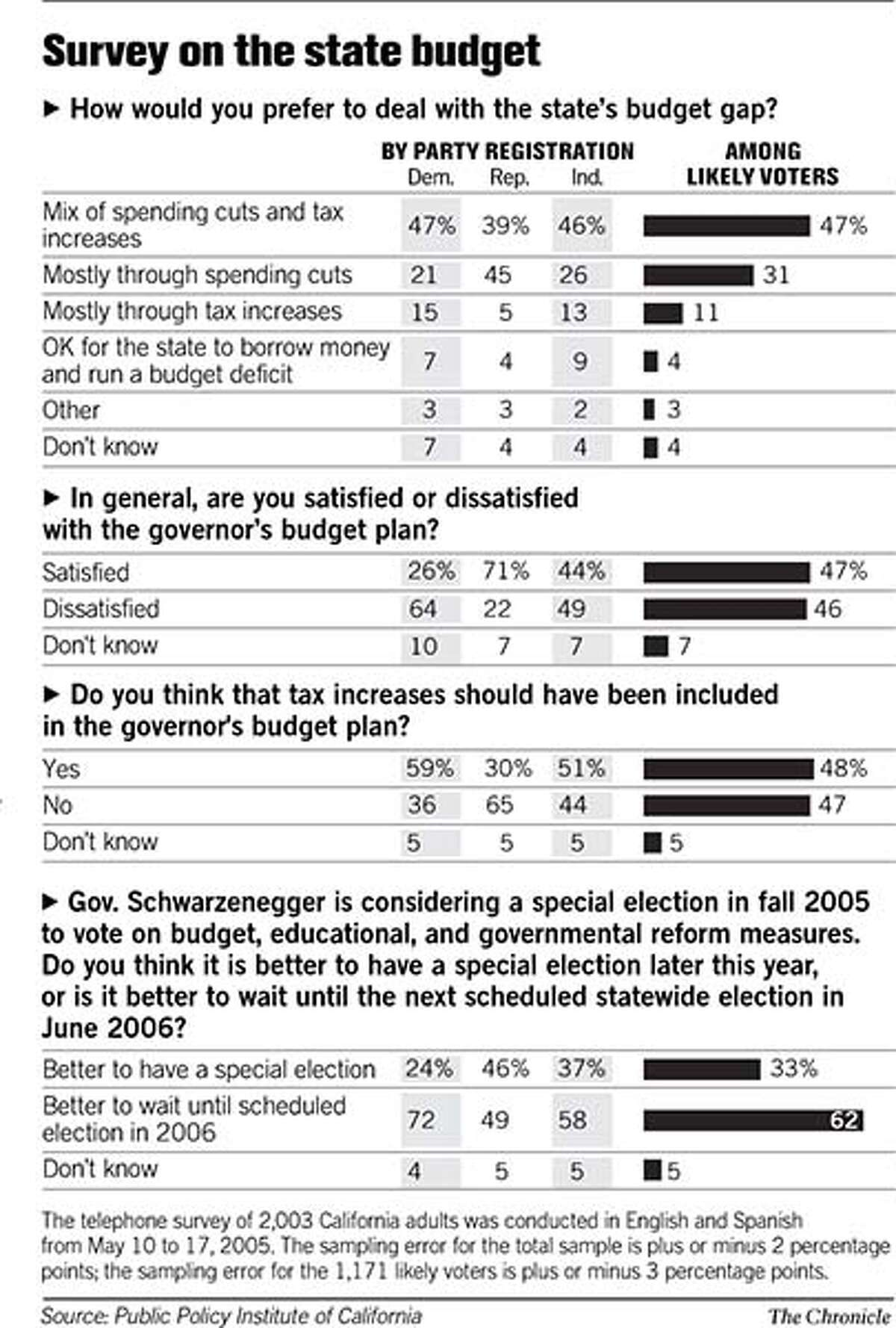 Survey on the state budget. Chronicle Graphic