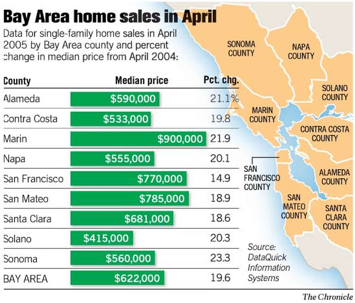 Bay Area Home Sales in April. Chronicle Graphic