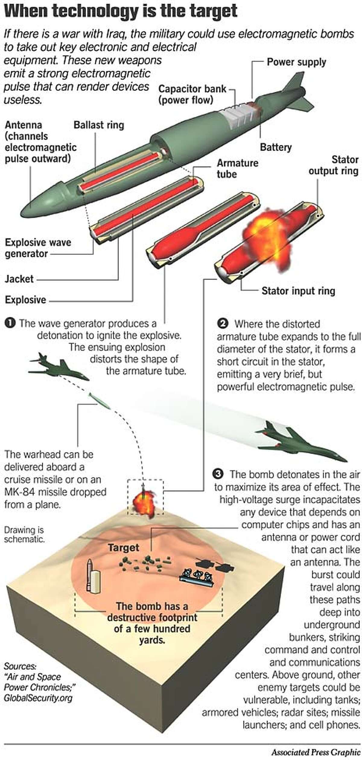 Electromagnetic Bomb. Associated Press Graphic