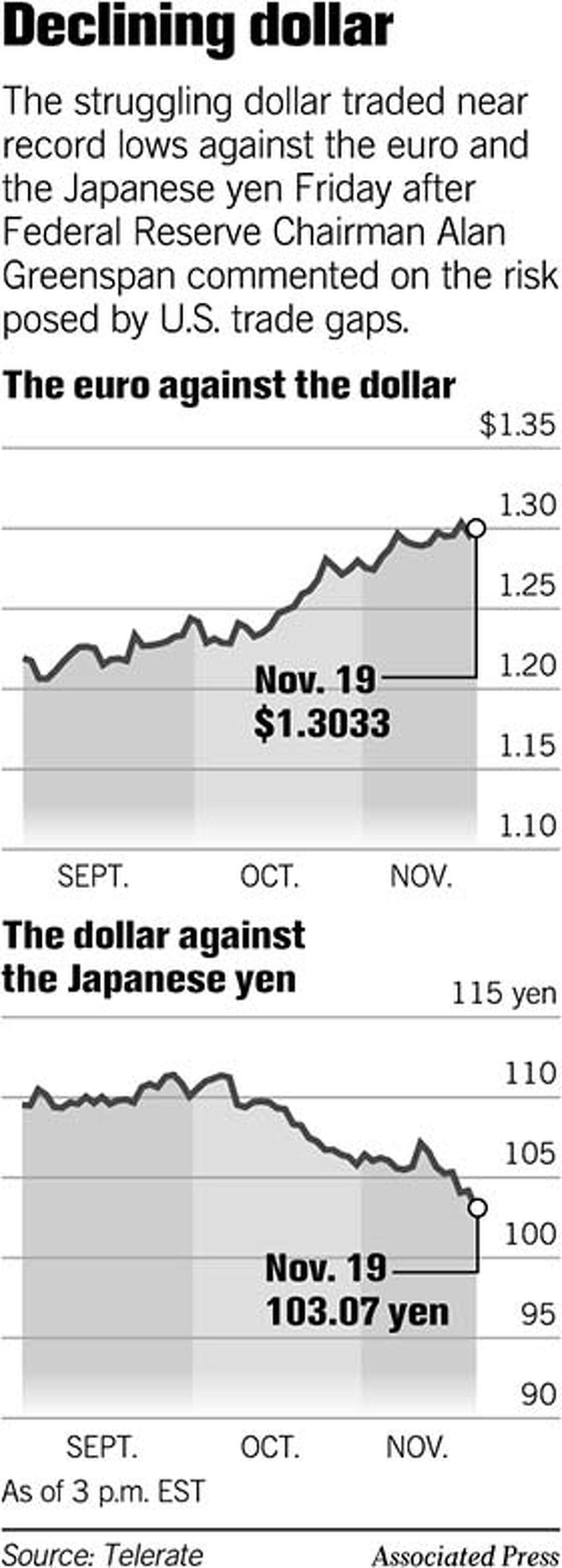 Declining Dollar. Associated Press Graphic