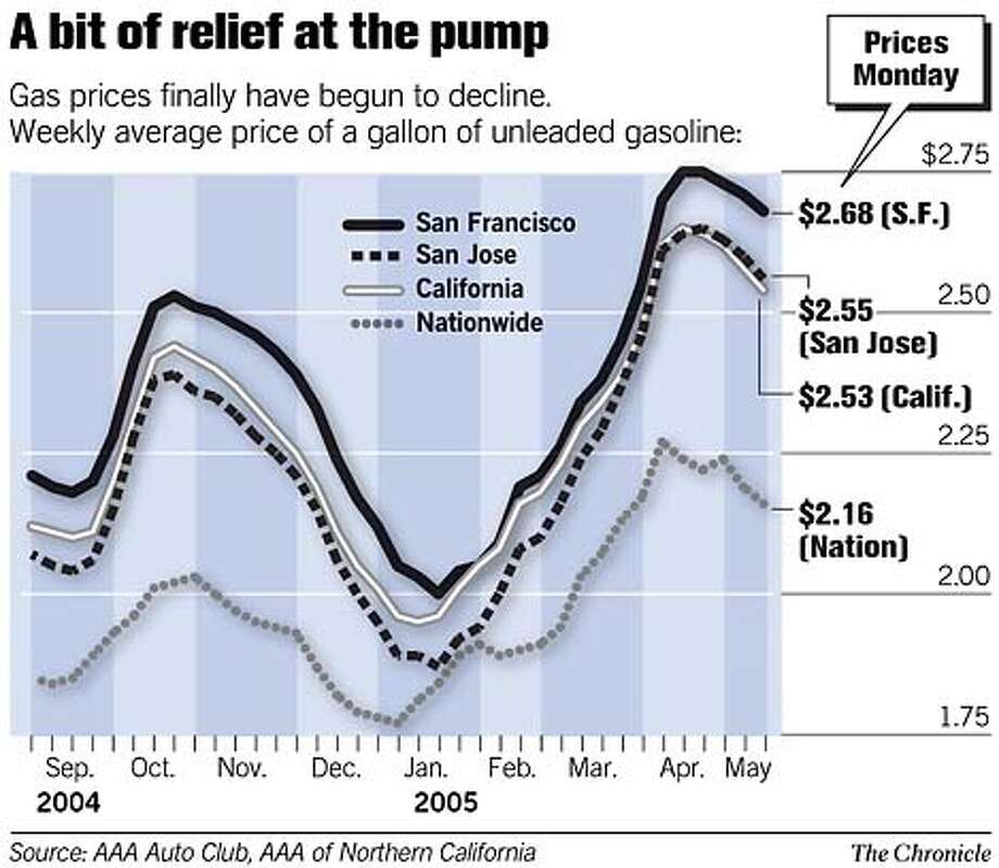 A Bit of Relief at the Pump. Chronicle Graphic