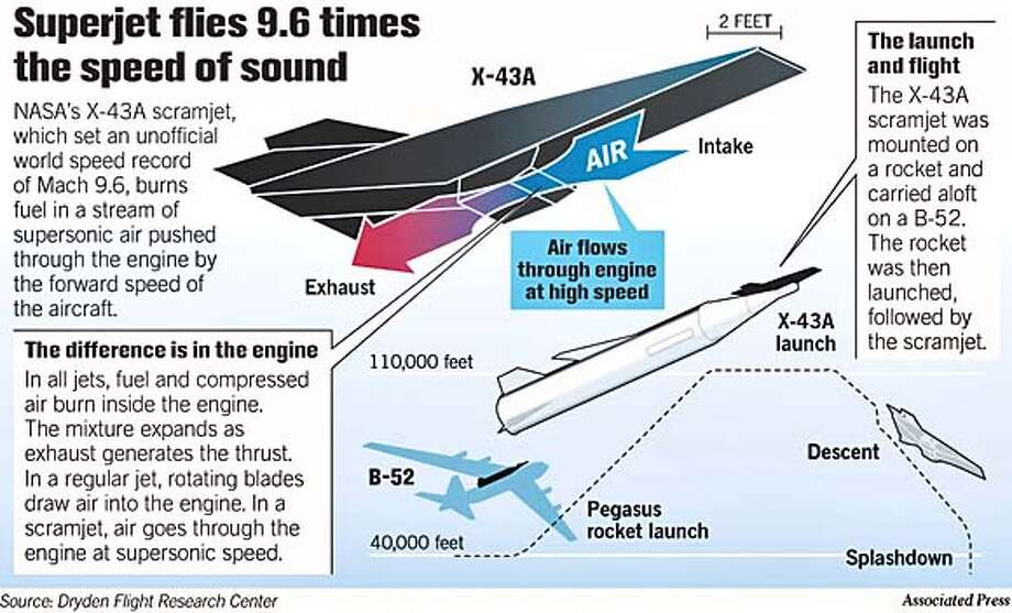 Superjet Flies 9.6 Times the Speed of Sound. Associated Press Graphic Photo: Associated Press