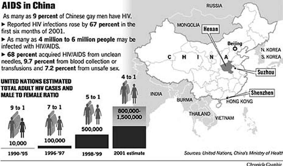 AIDS in China. Chronicle Graphic
