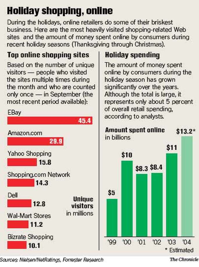 Holiday Shopping, Online. Chronicle Graphic