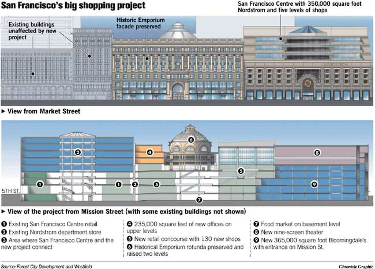 San Francisco's Big Shopping Project. Chronicle Graphic